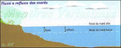 No fluxo alcança-se a maré alta ou preamar. No refluxo alcança-se a maré baixa ou baixa-mar