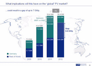 PV market report from 2009 to 2012