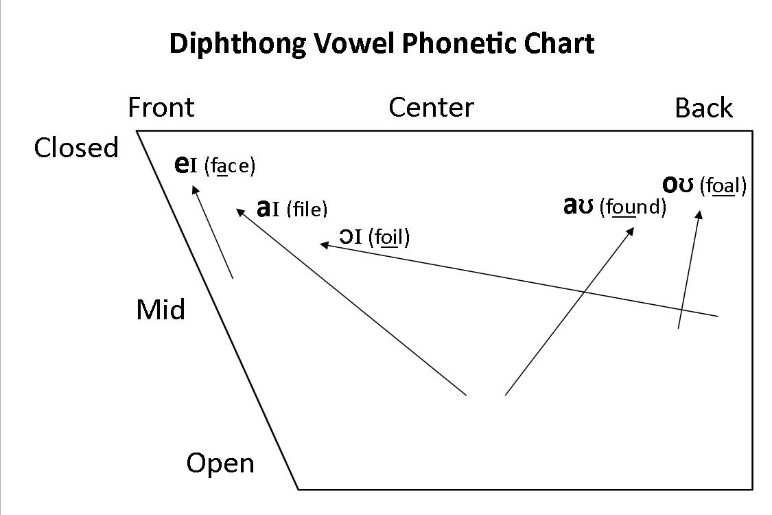 Testy yet trying june 2011 what is the difference between a simple vowel and a diphthong nvjuhfo Choice Image