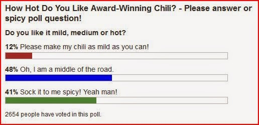 my award winning chili hot poll results