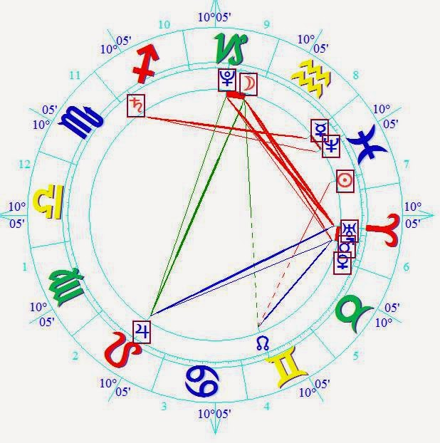 astrology zone march 15 natal horoscope forecast
