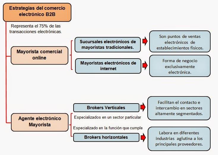 estrategias-de-comercio-electronico-b2b
