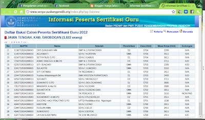 Daftar Calon Peserta Sertifikasi Guru Tahun 2012 Kabupaten Grobogan