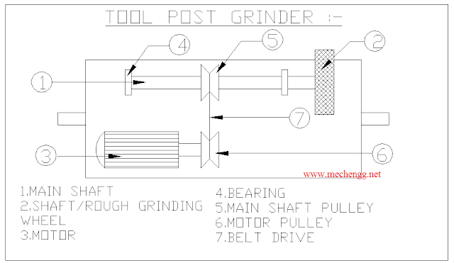 Tool Post Grinder Mechanical Project