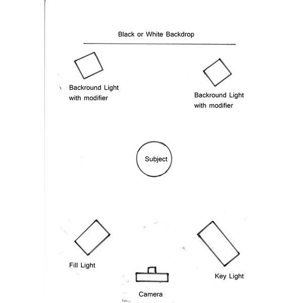 Portrait Lighting Diagram: Bethel University Digital Photography: October 2011