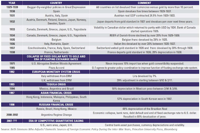 2013.03.011+ZH+Currency+Wars+Summary Crisi valutarie, Svalutazioni e Cambi di Regime dal collasso del Gold Standard
