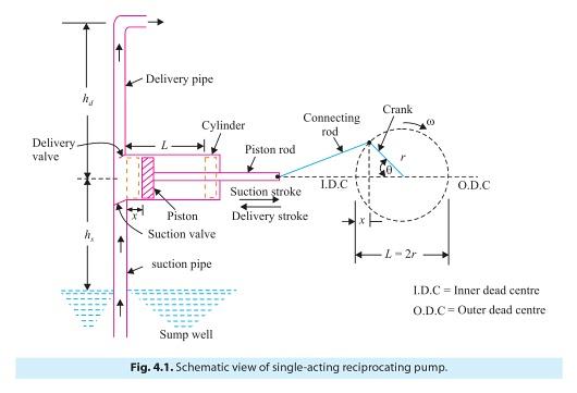 green mechanic working of reciprocating pump rh green mechanic com Reciprocating Pump Diagram reciprocating pump schematic diagram