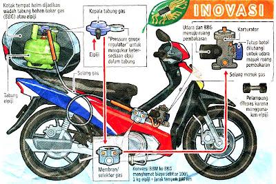 Skema motor dengan bahan bakar gas elpiji