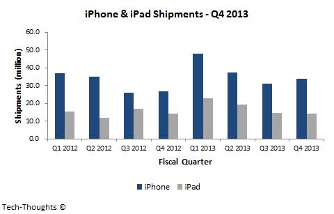 iPhone & iPad Shipments - Q4 2013