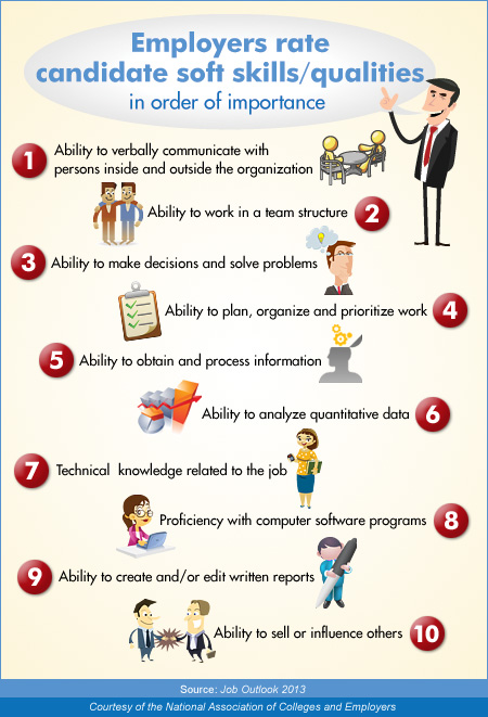 Spartan Careers Top 10 Qualities Employers Look For