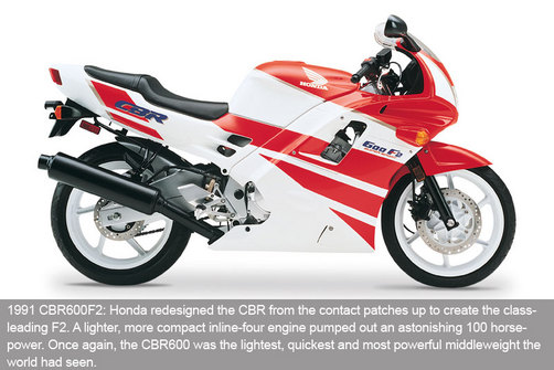 Honda CBR 600 History   superbike
