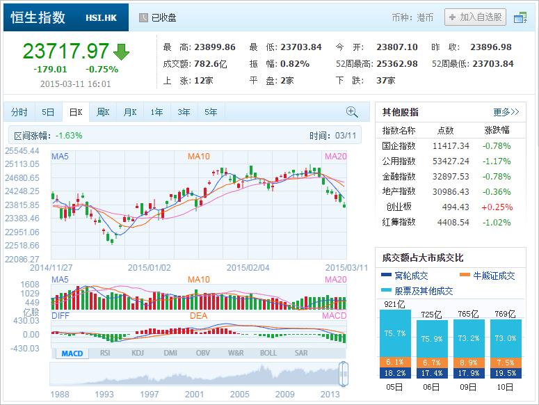 中国株コバンザメ投資 香港ハンセン指数20150311
