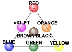 Hair color wheel - what is it?