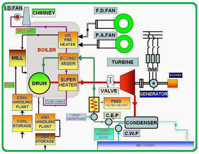 Schematic Diagram Of Thermal Power as well Diagram Of The Ear For Kids as well The Circuit as well Android Based Home Automation 61013604 furthermore Samsung Sm T111 Charging Solution Ways Usb Jumper. on circuit diagram of mobile phone 4