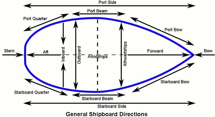 10 nautical sailing terms everyone should know cro - What side is port and starboard on a boat ...