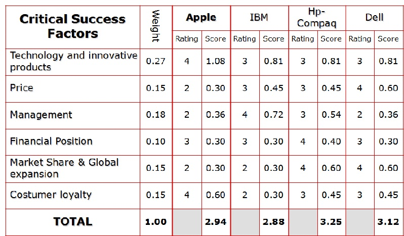 Manager in Making: Step 2 - Competitor Profile Analysis Sample (Apple): shekhar-guddudada.blogspot.com/2012/02/step-3-swot-analysis-sample...