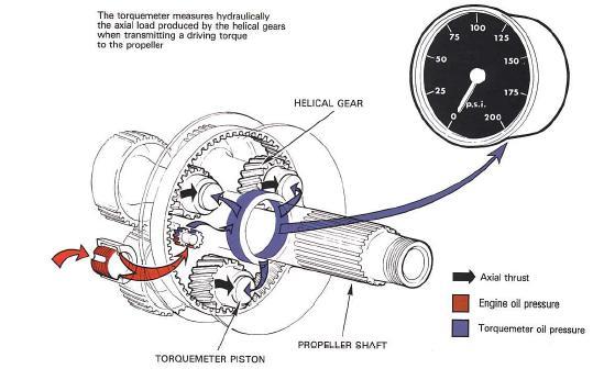 model aircraft  controls and instrumentation