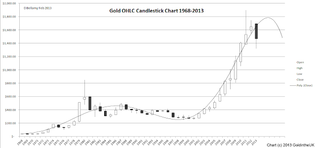 Long Term Yearly Gold OHLC chart 1968-2013 outside reversal to downside forming
