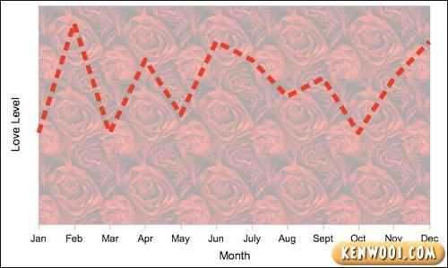 love line chart 2
