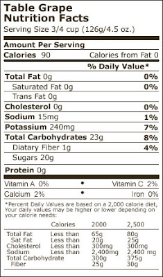 Grapes Nutrition Facts