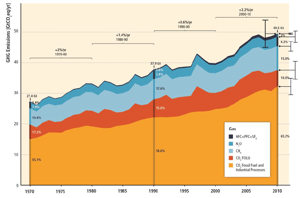 The new Intergovernmental Panel on Climate Change report shows categories of greenhouse gas emissions and how they grew in the atmosphere between 1970 and 2010. The categories are emissions that stem from fossil fuel combustion and industrial processes (yellow), CO2 from forestry and other land uses (orange), methane (light blue), nitrous oxide (blue) and fluorinated gases (dark blue), some of which are used as refrigerants. (Credit: IPCC) Click to enlarge.