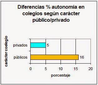 Diferencias de autonomía