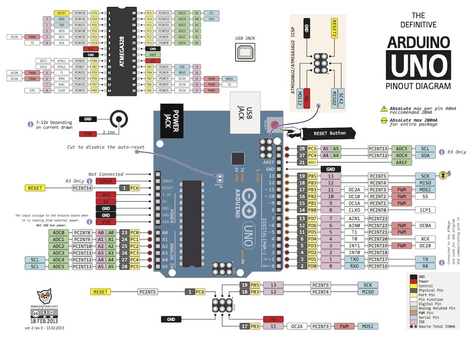 Tech world arduino architecture