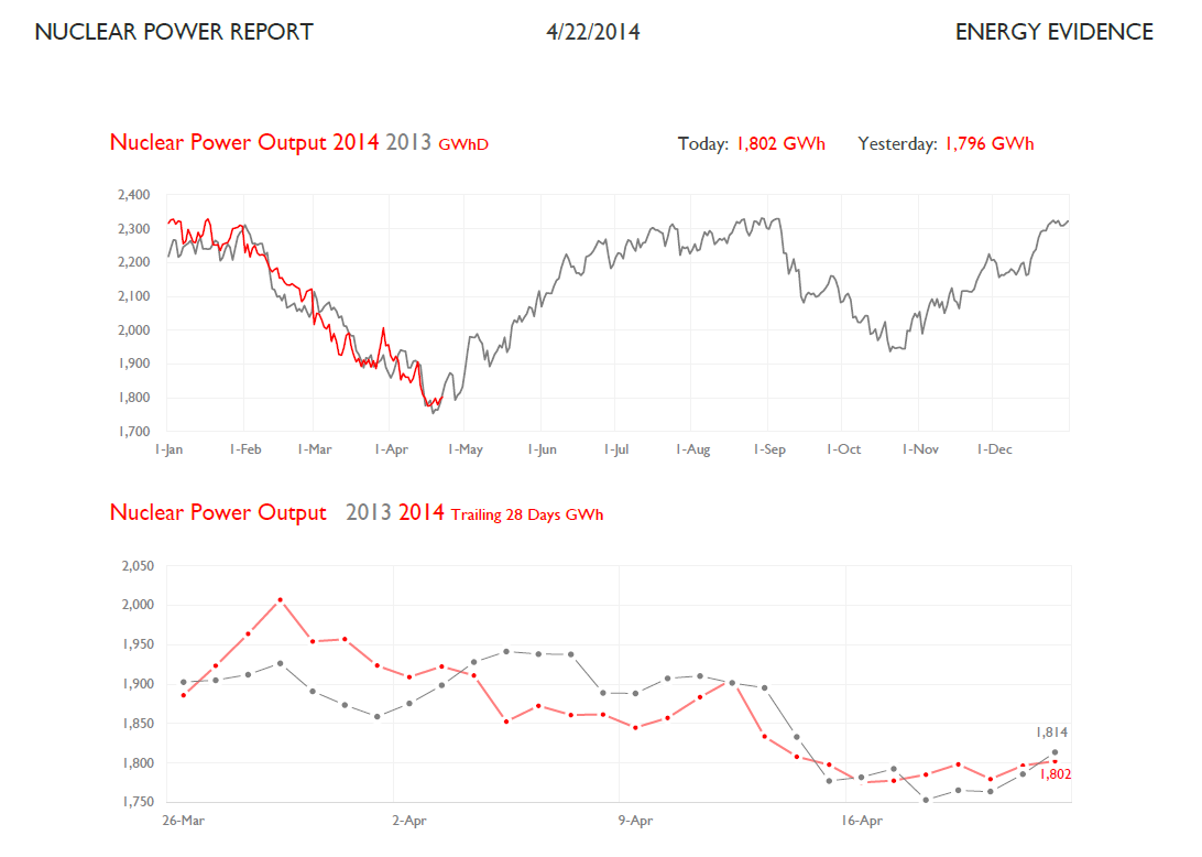 energy evidence  nuclear power output approaching seasonal