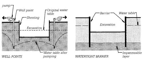 Two methods of keeping an excavation dry, viewed in cross section. The water sucked from well points depresses the water table in the immediate vicinity to a level below the bottom of the excavation. Watertight barrier walls work only if their bottom edges are inserted into an impermeable stratum that prevents water from working its way under the walls.