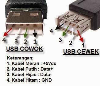FUngsi Pin USB Sudah Tahu Cara Kerja, Skema, dan Jalur Port USB?
