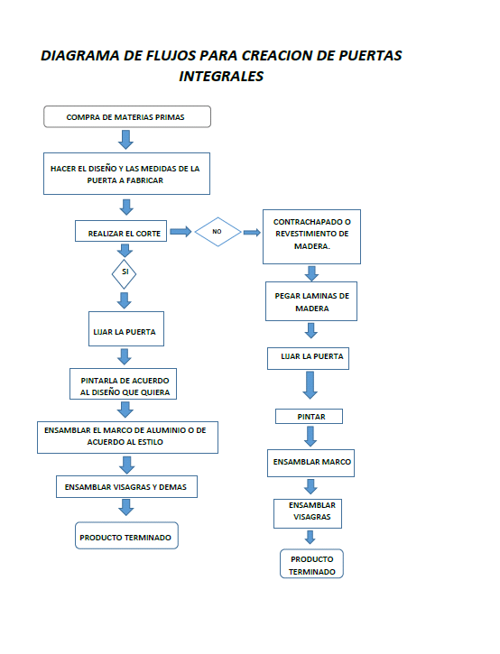 Puertas Para Cocinas Integrales Diagrama De Flujo