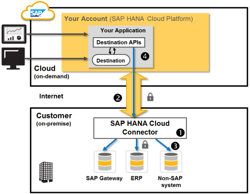 What is HANA Cloud Connector? - SAP HANA TUTORIALS FREE - S/4 HANA