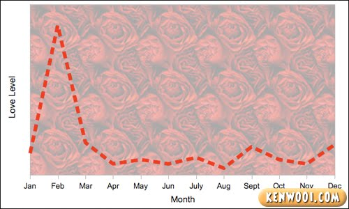 love line chart 1