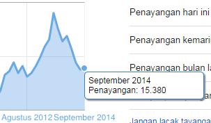 statistik blog anak madura 2014