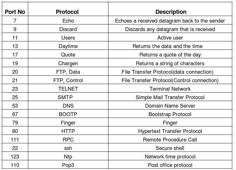 cisco unified contact center ipt info protocols port numbers