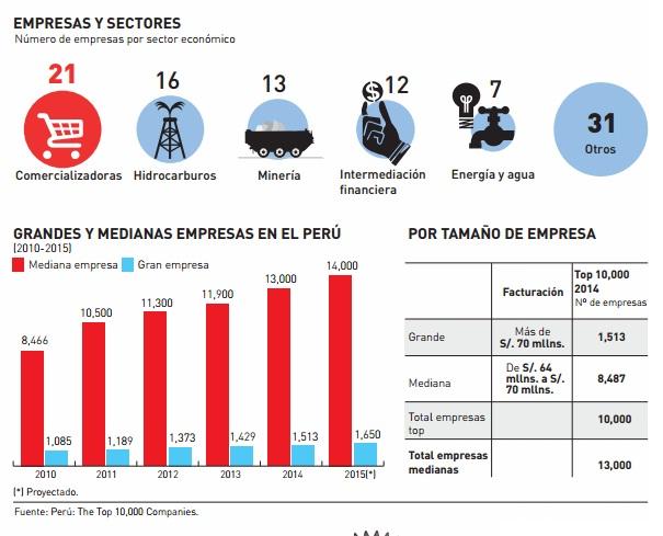 ranking-de-empresas-en-el-perú
