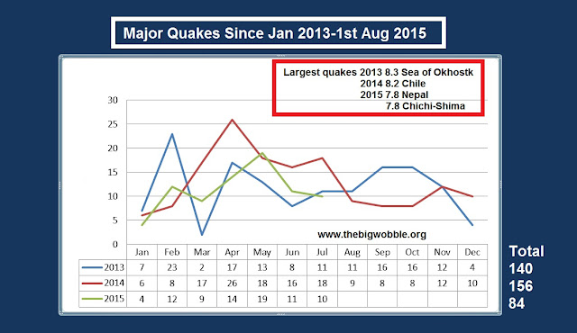 10 Major Earthquakes in the month of July 2015  Untitled