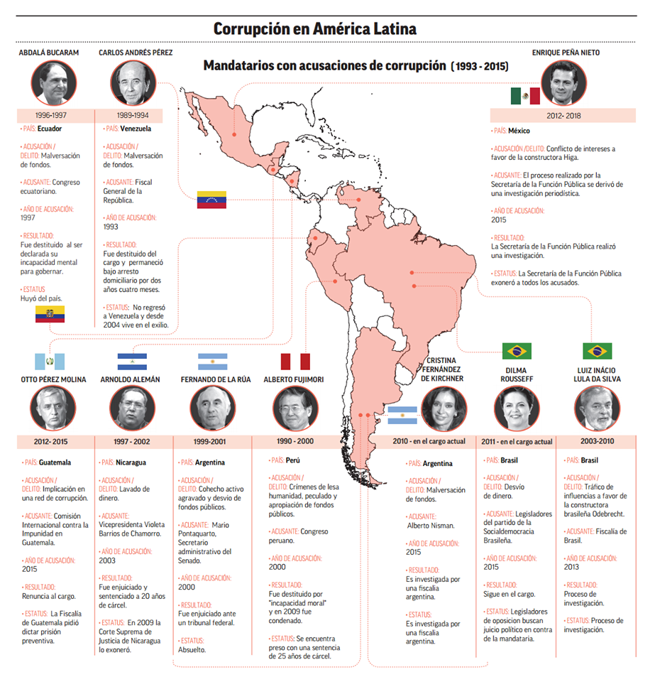 Corrupcion_America_Latina