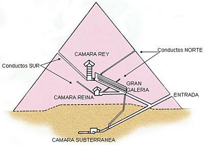 El hereje gn stico medidas proporcionales para pir mides for Interior de una piramide