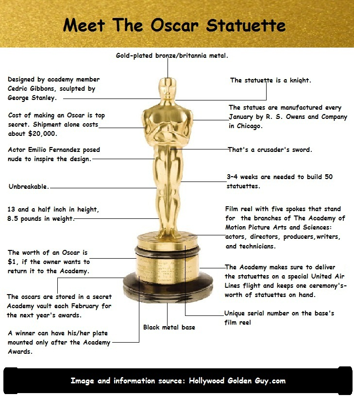 Oscar Statuette Facts