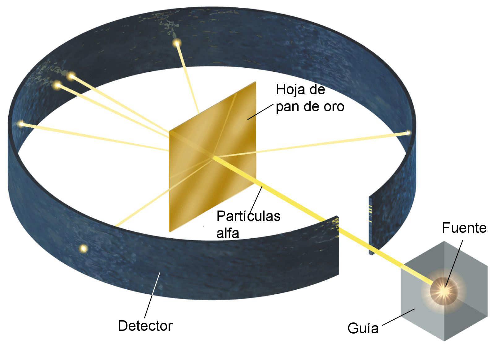 Profesor zamora experimento de rutherford for Que es una beta de oro