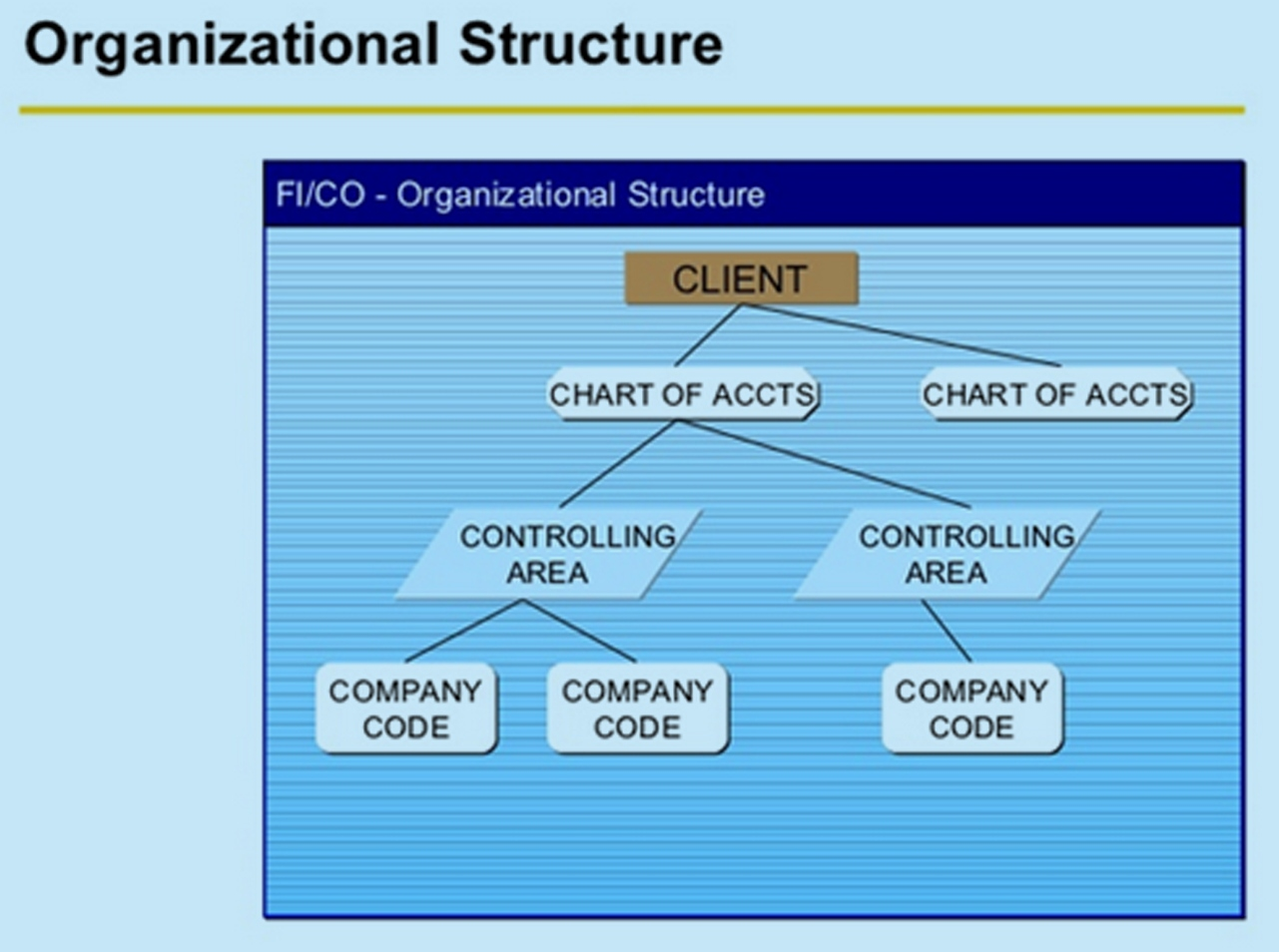 sap fico project case study Implementation of an erp system: a case study of a full-scope sap project 51 - customisation - ie, changing the existing code of the system to alter its operation or developing a new code to extend or change the func.