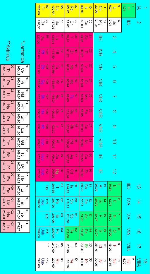 Struktur atom dan sistem periodik unsur kata ilmu tabel sistem periodik unsur urtaz Gallery