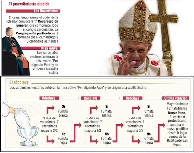conclave para elegir sucesor a Papa