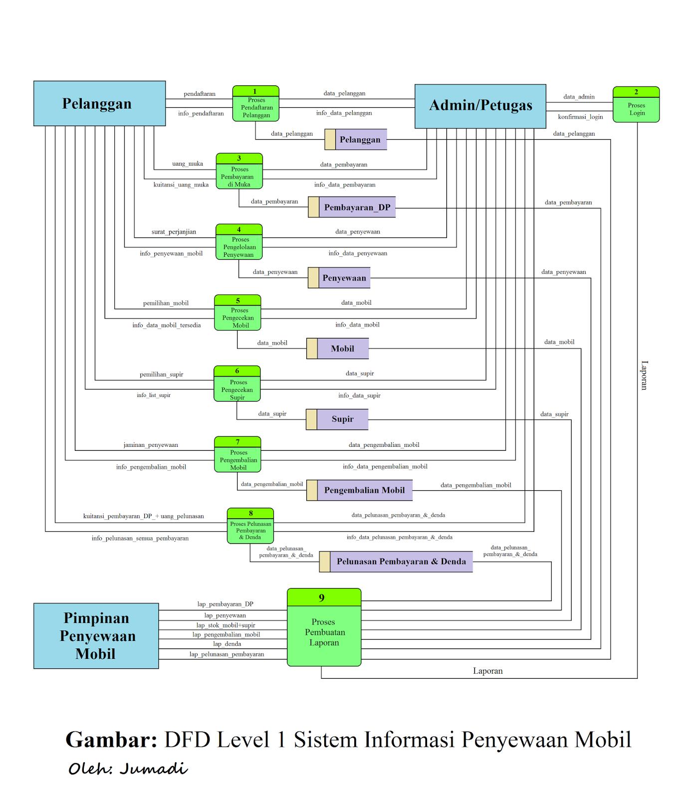 Contoh pembuatan erd dan dfd dalam sistem penyewaan mobil e data flow diagram dfd level 1 sistem informasi penyewaan mobil ccuart Choice Image