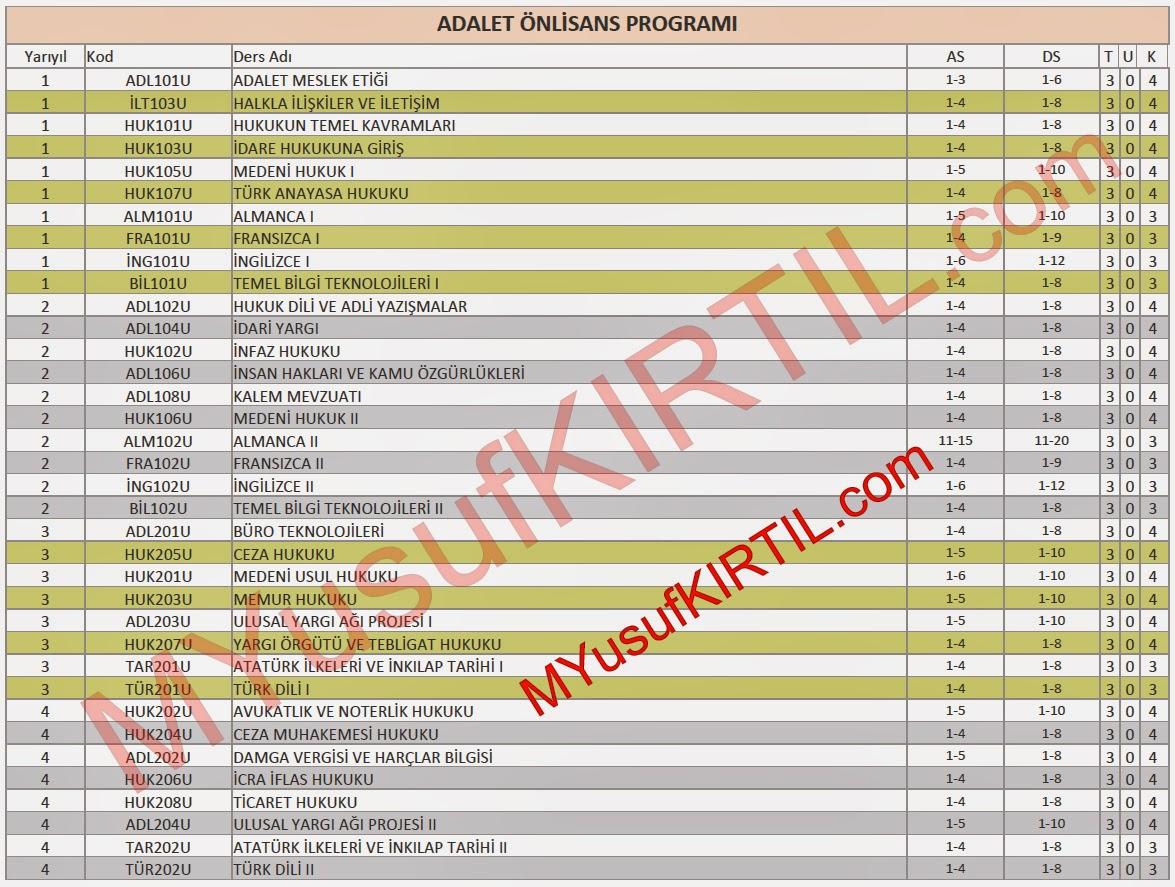 Açıköğretim Fakültesi (AÖF) Adalet Bölümü Dersleri / Sorumlu Olunan Üniteler / Ders Kredileri
