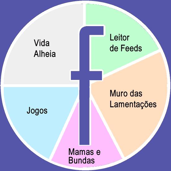 5 formas de vida no facebook