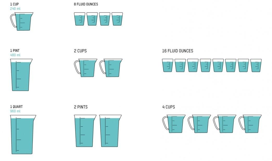 Un poco de todo y t como mides cuando cocinas for Medidas para cocinar