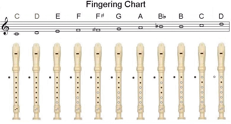 Recorder Songs For Kids With Finger Chart
