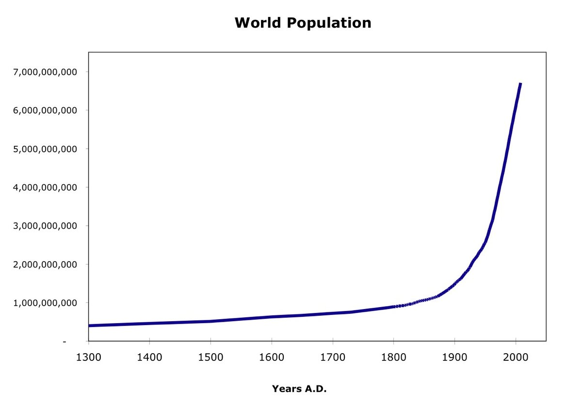 world population increase by 2 every year in the last 10 years